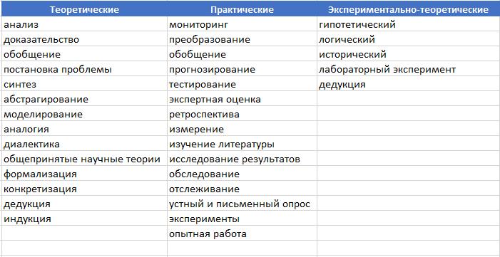 Методы рус